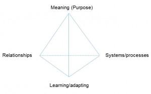 TetrahedronDiagram